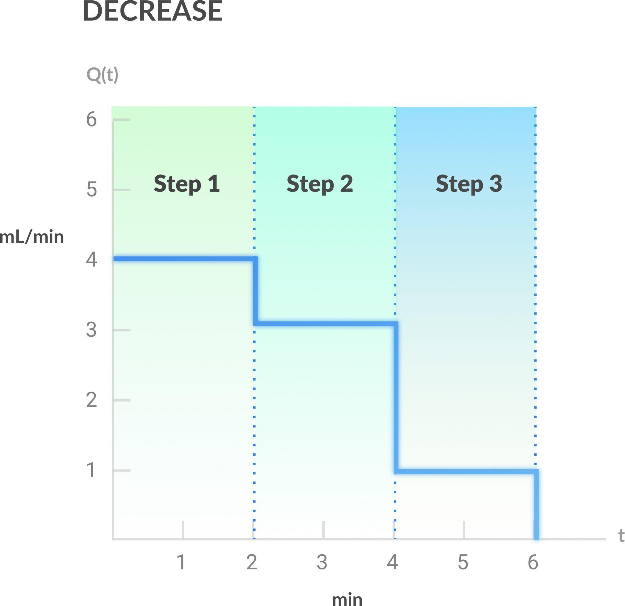 decrease step wise