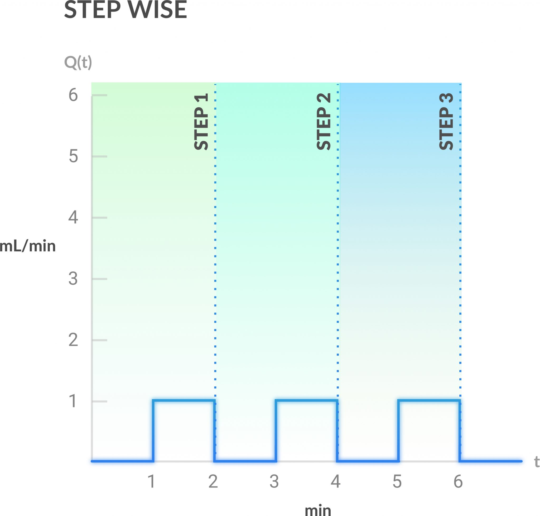 step wise profile