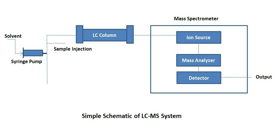 Basic Principles of HPLC, MS & LC-MS | Chemyx Inc