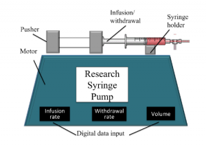 Schematic illustration of the commonly use research syringe pump